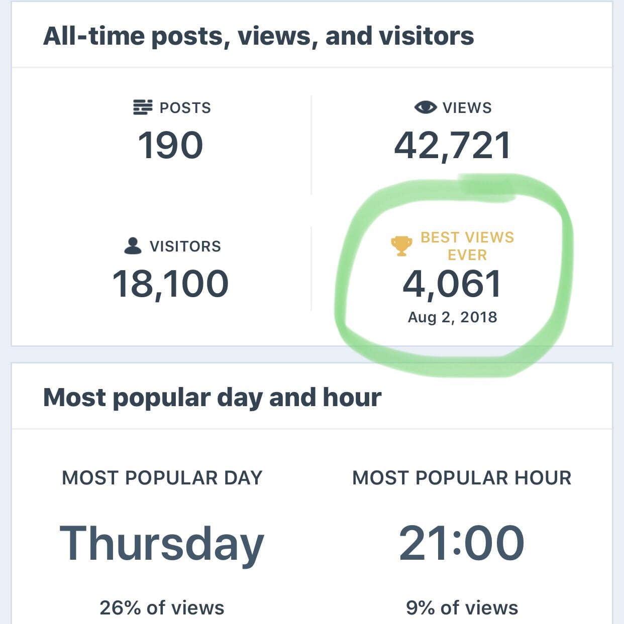 Thursday 08/02/2018- New Page Visit Record!