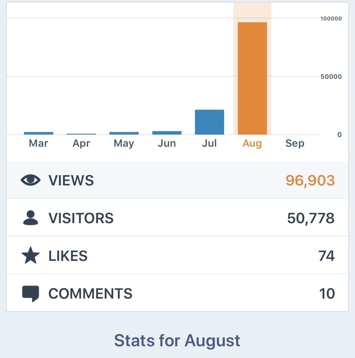 August Page Statistics!
